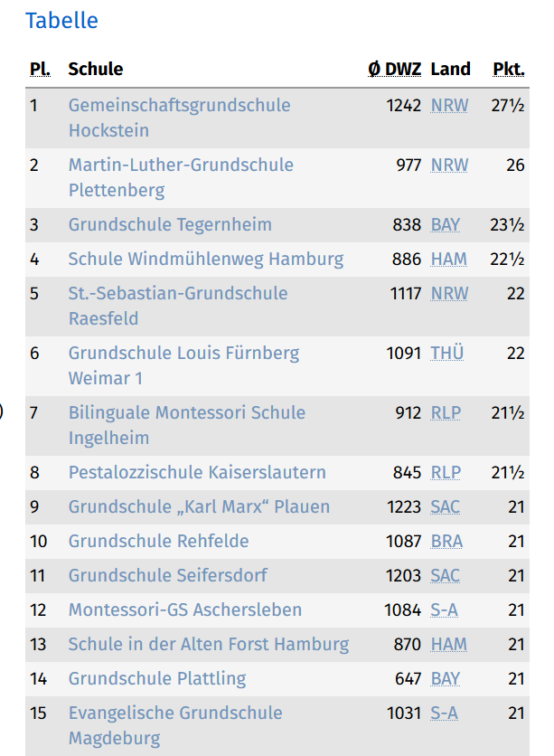 2019_letzte Runde Tabelle Friedrichroda